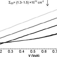 Behaviour of dark current in QRIPs by applying biasing
