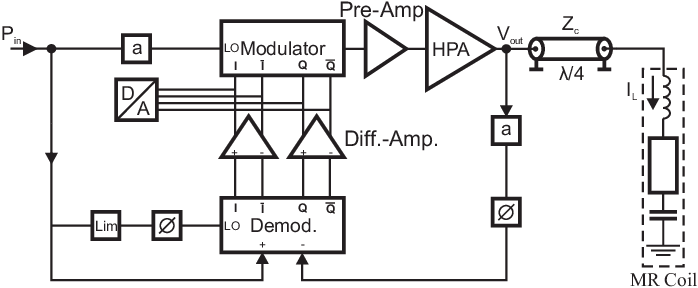 Block diagram of simulation setup for one meander coil