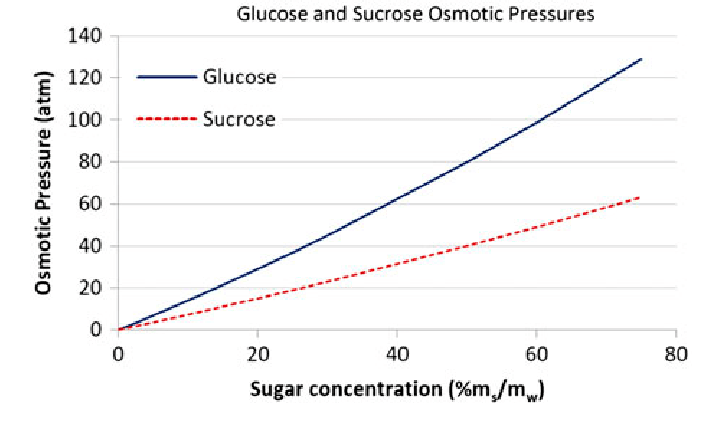 Osmotic pressure of glucose and sucrose as a function of