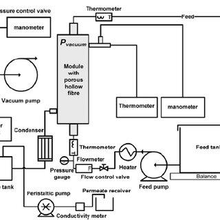 Seawater Desalination Diagram Seawater Density Wiring