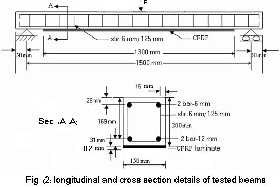 shows the reinforcement details of experimental test beams