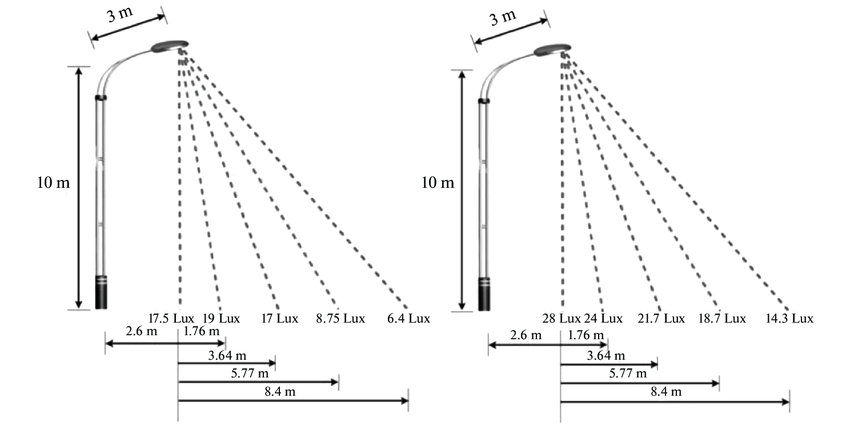 The measurement of the Lux for (a) 400 W HPS lamp, (b) 100