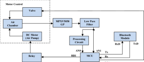 A block diagram of our blood pressure monitor device
