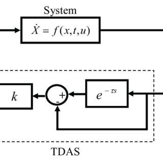 (PDF) Suppressing Chaos in Uncertain Nonautonomous Oscillators