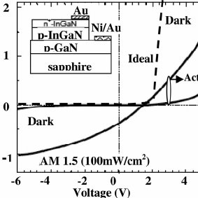 (PDF) InGaN Solar Cells: Present State of the Art and