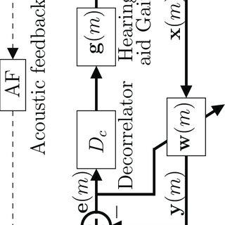 4: Block diagram of the adaptive feedback cancellation