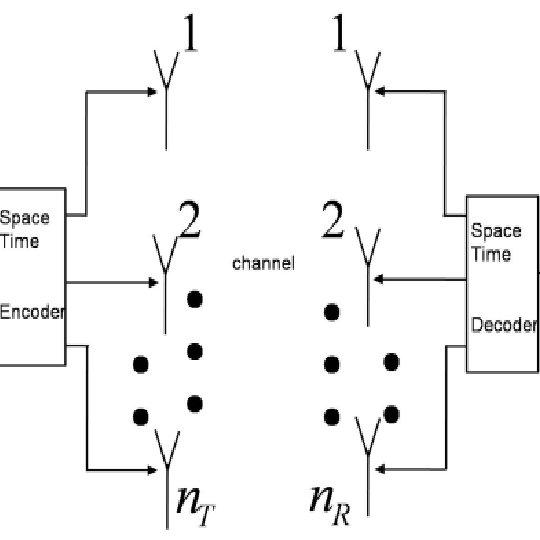 Block diagram of Spatial Modulation transmitter with per