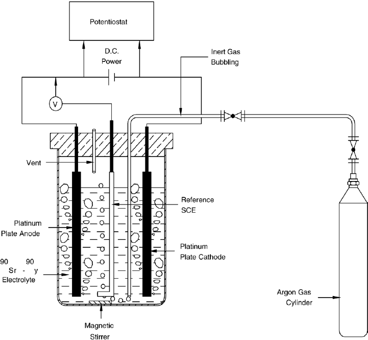 Schematic diagram of the electrolysis cell used for 90 Sr