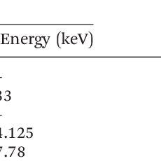 (PDF) Industrial radionuclide generators: A potential step