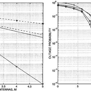 (PDF) IEEE TRANSACTIONS ON COMMUNICATIONS, VOL. 50, NO. 5