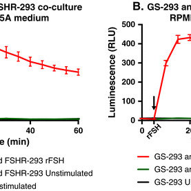 GS-293 cells require cell-cell contact to detect cAMP from