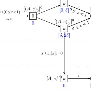 A Markov logic network program and its grounding. (Dotted