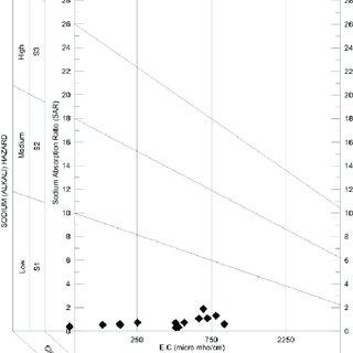 (PDF) Hydrogeochemical Investigation and Qualitative