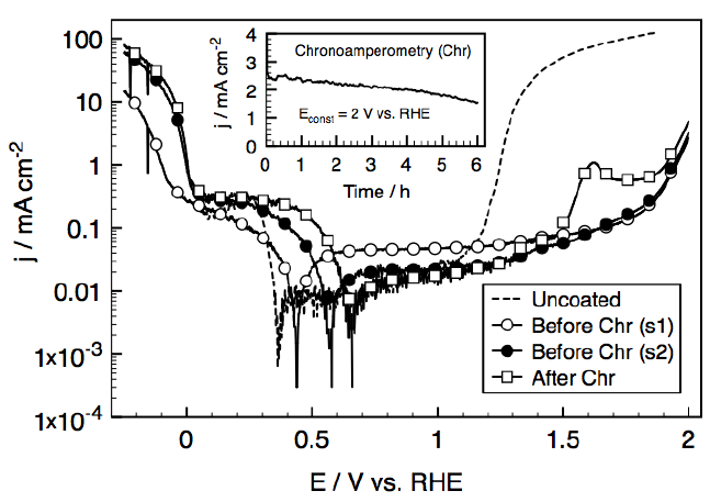 Potentiodynamic polarization curves of coated stainless
