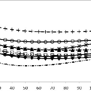 Vehicle speed profile pattern of the day in a sample road