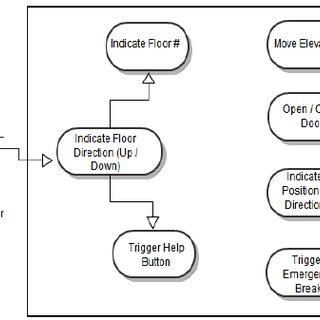 An Improved Model for Component Based Software Development