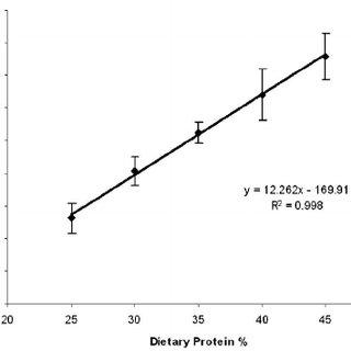 Broken-line analysis of nitrogen excretion (% of N intake