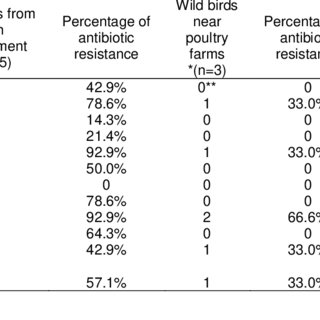 (PDF) Occurrence of antibiotic resistant Campylobacter in