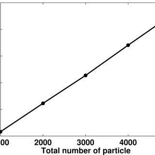 Influence on the approximate analytical solution for flow