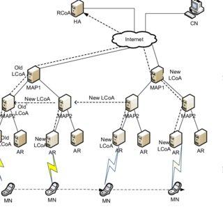 (PDF) THMIP — A novel mobility management scheme using