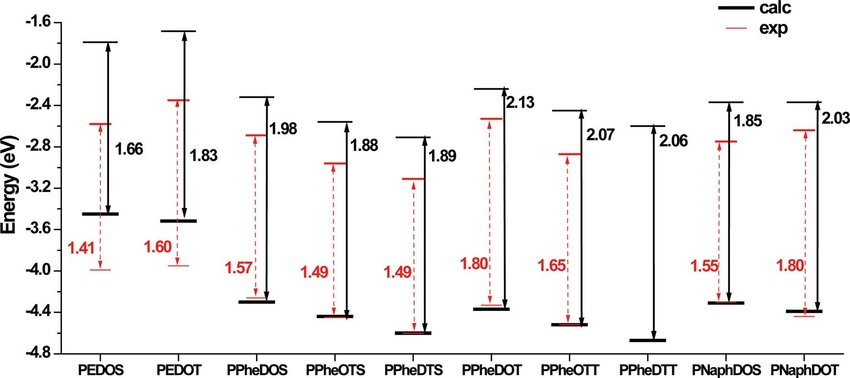 Band gaps of P1a-d, P2a-d, PEDOS, and PEDOT (black numbers