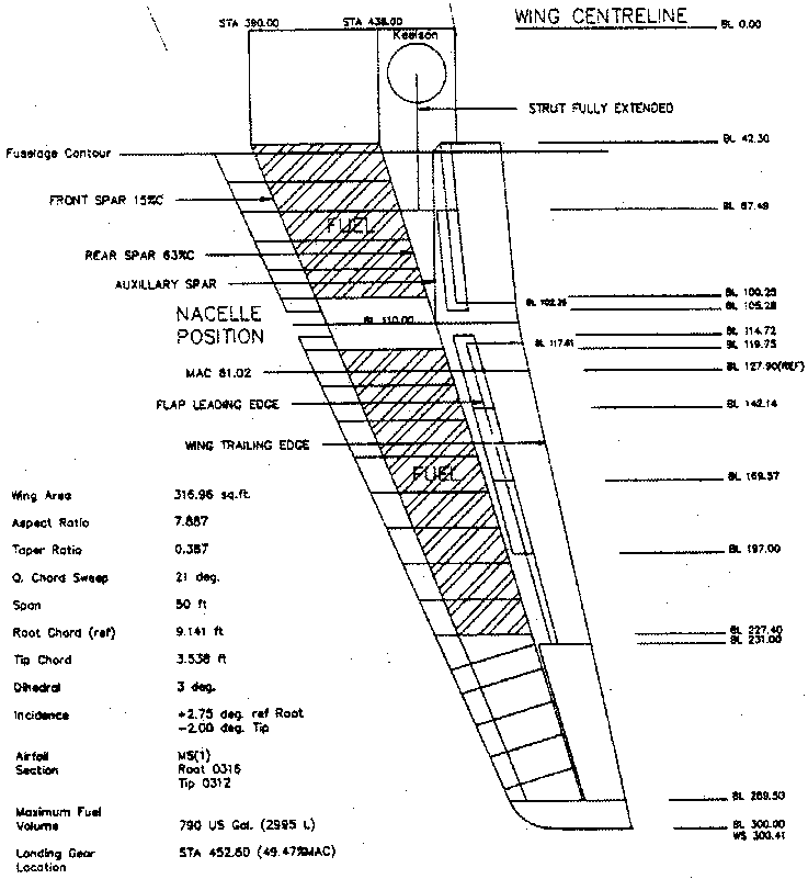 Wing structural arrangement. The entire box beam encloses