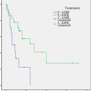 Figure. A comparison of survival times of patients treated