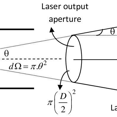 (PDF) Laser Physics