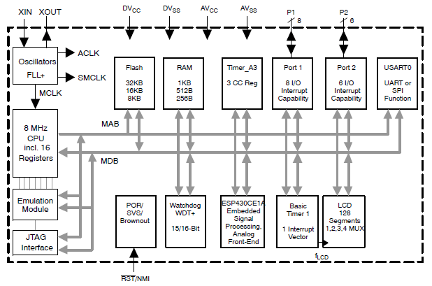 Functional block diagram for the microcontroller