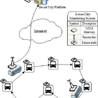 (PDF) Interconnecting Standard M2M Platforms to Delay