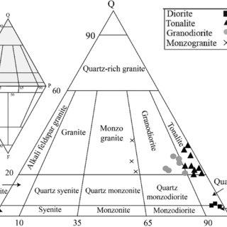 (PDF) U-Pb zircon dating, Sr-Nd isotope and petrogenesis
