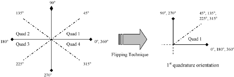 slope orientation diagram wiring plug flip previous gradient to first quadrature