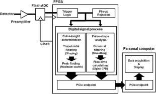 Block diagram of the digital signal processing system for