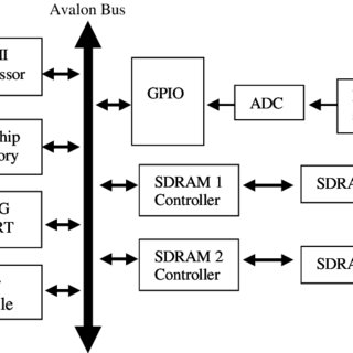 (PDF) Heart-rate Monitoring System Design and Analysis
