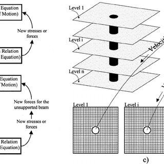 (PDF) Three-Dimensional Analysis of Lateral Pile Response