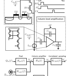 cis readout chain with its timing diagram and a schematic depicting the signal path togetehr with [ 850 x 1135 Pixel ]