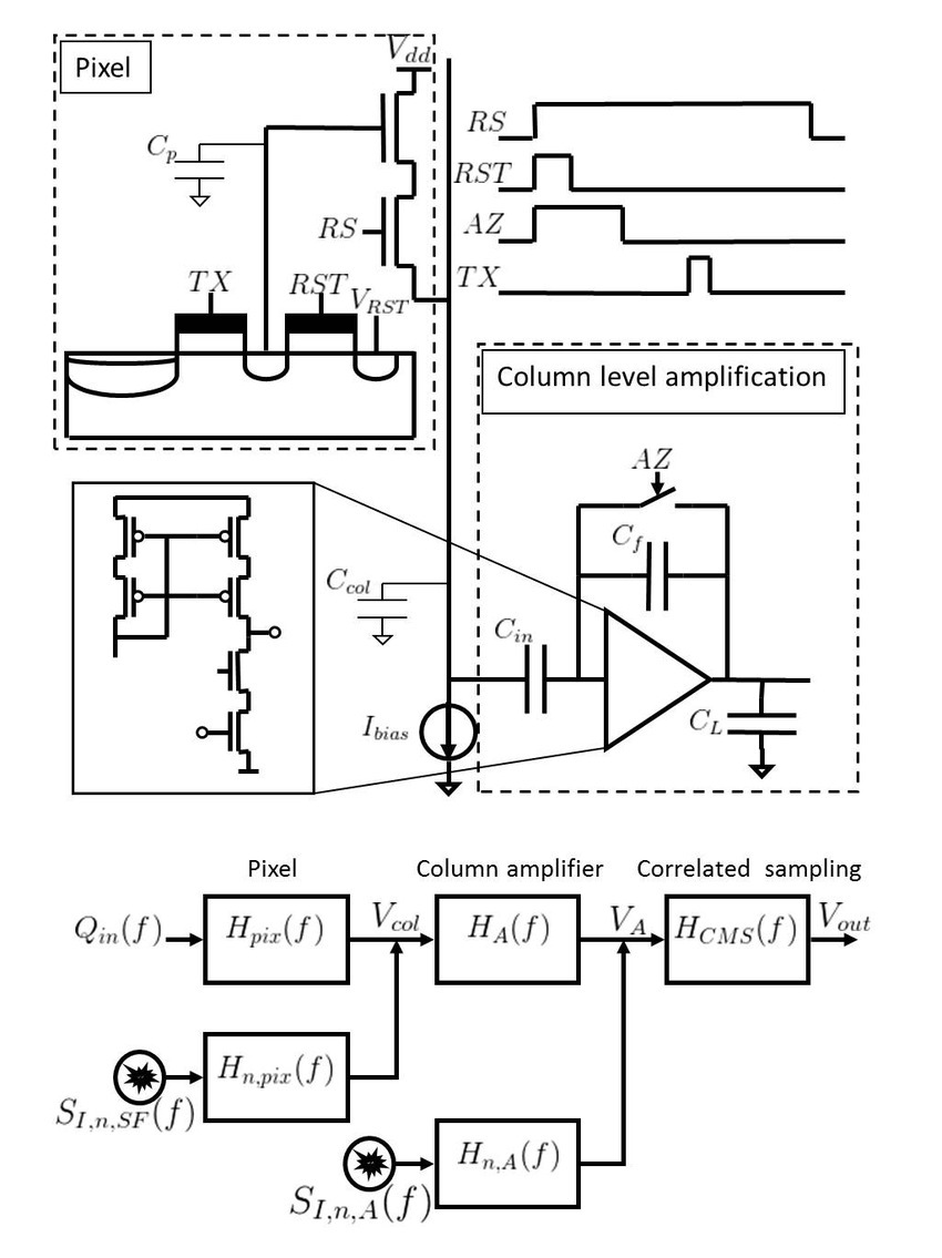 hight resolution of cis readout chain with its timing diagram and a schematic depicting the signal path togetehr with