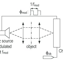 (PDF) A Low-Noise CMOS THz Imager Based on Source