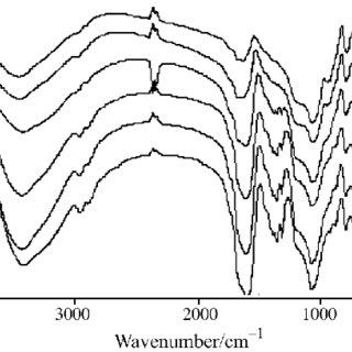 (PDF) Obtaining of Ni0.65Zn0.35Fe2O4/SiO2 nanocomposites