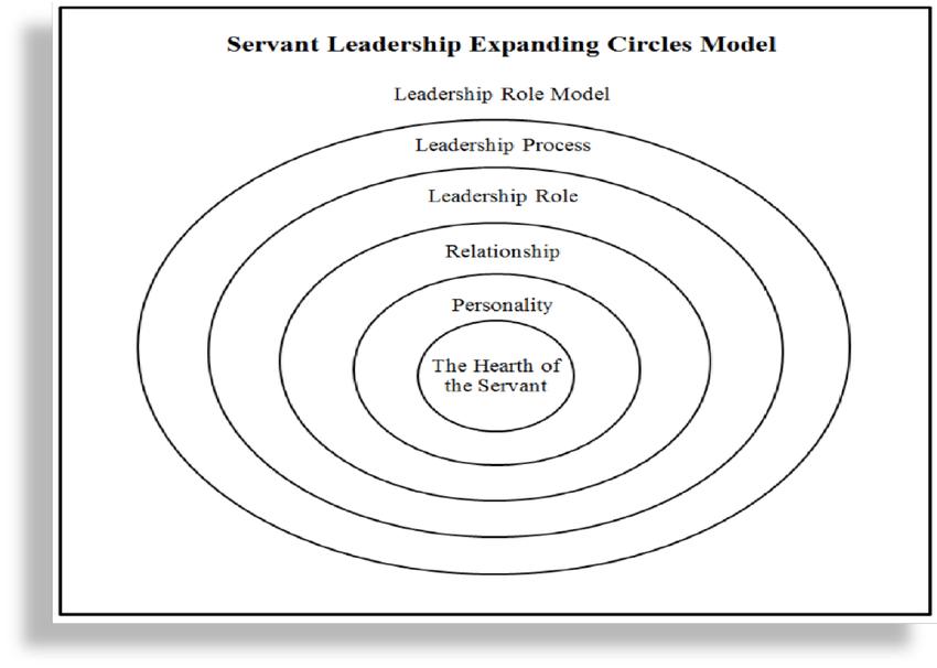 Servant Leadership Expanding Circles Model (Reference