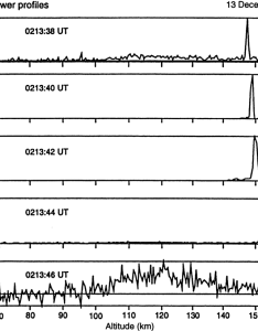 but showing meteor trail echoes from an ionized left behind also as fig rh researchgate