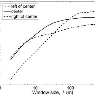 (PDF) Variability in bedform characteristics using flume