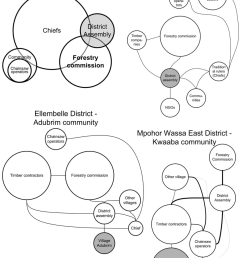 14 venn diagrams of forest land and forest resources interest and power [ 850 x 1195 Pixel ]