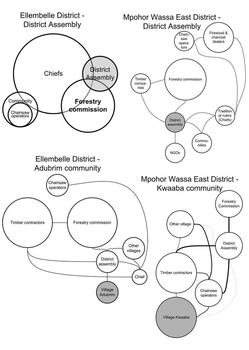 hight resolution of 14 venn diagrams of forest land and forest resources interest and power