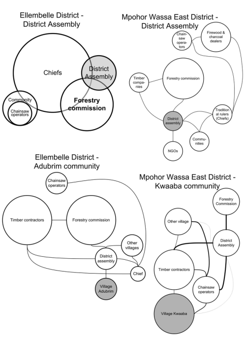 small resolution of 14 venn diagrams of forest land and forest resources interest and power
