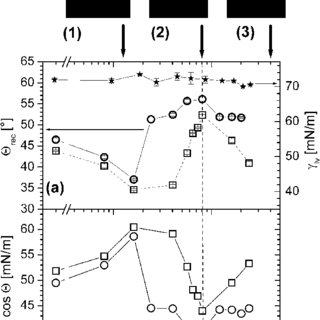 Characteristic parameters of the processed photoresist