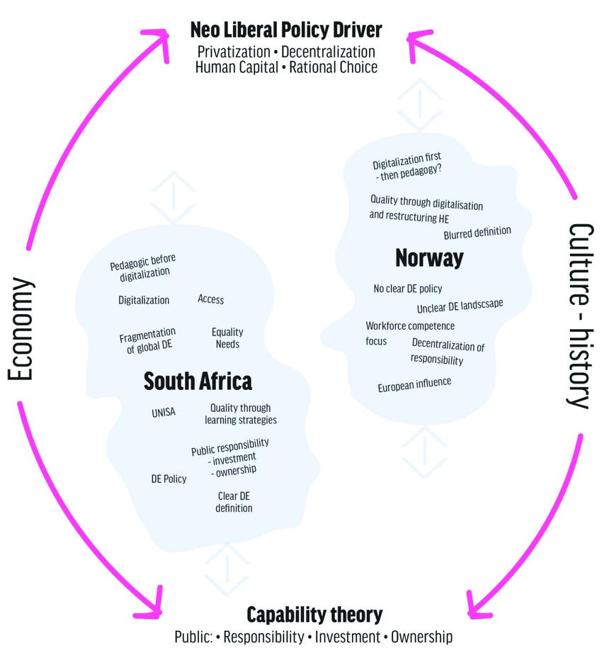 hight resolution of holistic system thinking de landscape comparison between south africa and norway