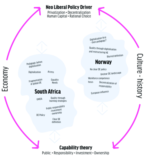 small resolution of holistic system thinking de landscape comparison between south africa and norway
