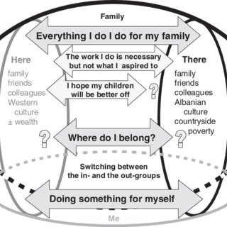 (PDF) I think of my family, therefore I am: Perceptions of