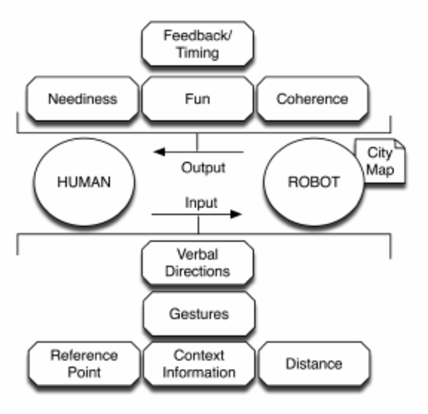 A communication structure for successful human-robot